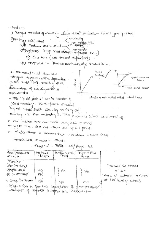 rcc-made-easy-class-notes