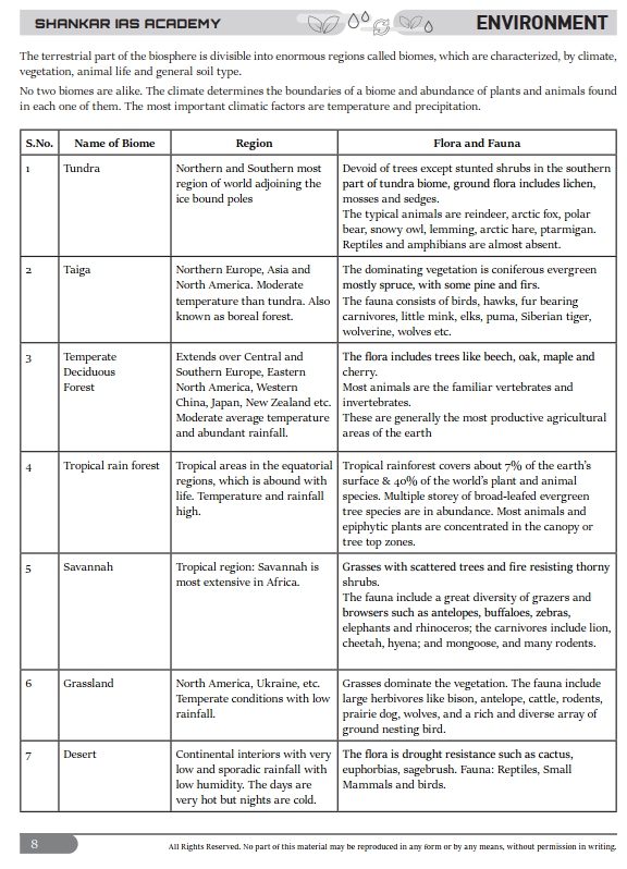 Shankar IAS Enviornment Notes